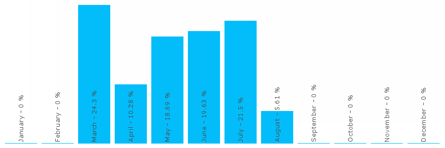Number popularity chart 1276817898