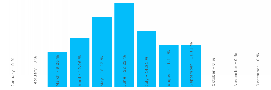 Number popularity chart 1509057753