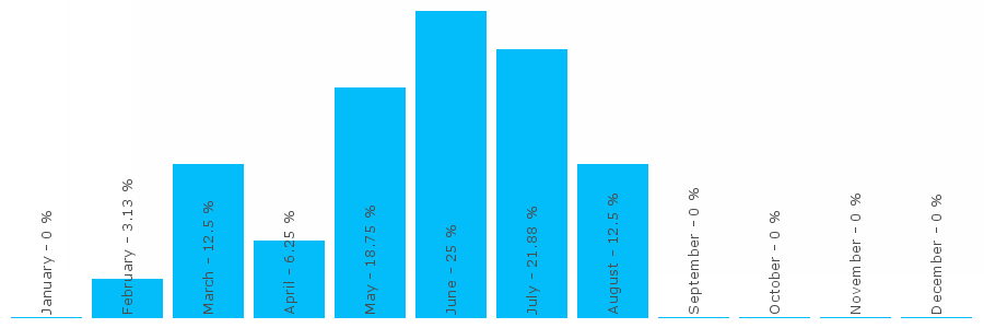 Number popularity chart 7834993062