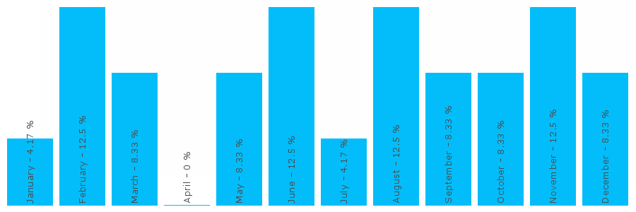 Number popularity chart 1279792233