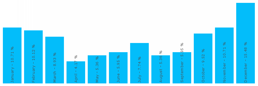 Number popularity chart 1709523895