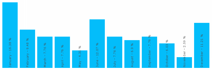 Number popularity chart 201501212