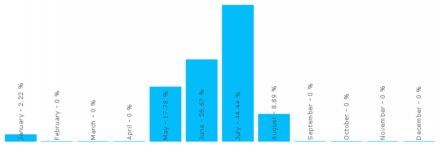 Number popularity chart 162364389