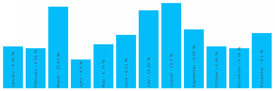 Number popularity chart 1212011726