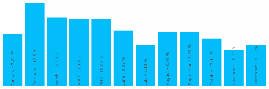Number popularity chart 2011123236