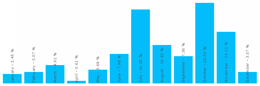 Number popularity chart 7946812728
