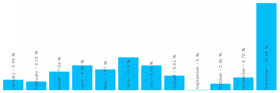 Number popularity chart 1792776995