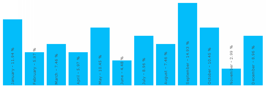Number popularity chart 7547268413