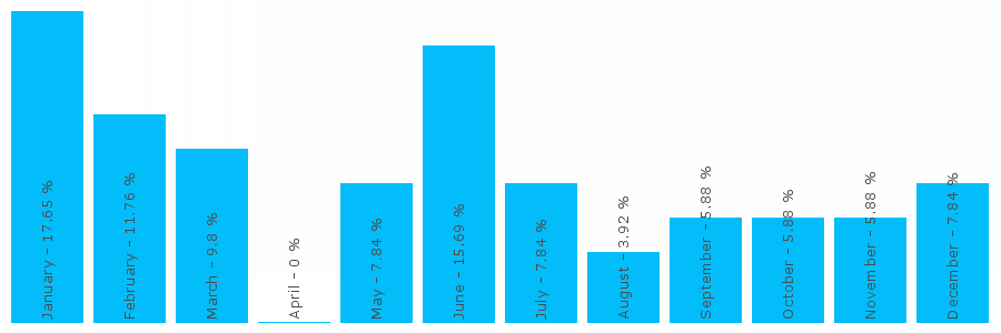 Number popularity chart 1554756579